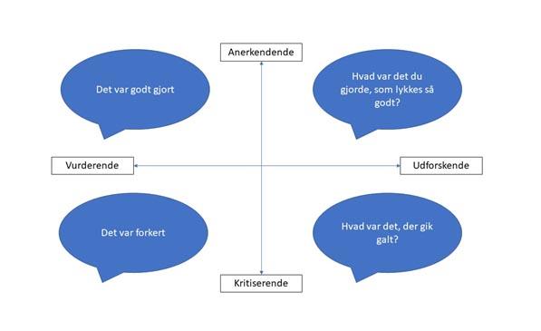 Dette billede har en tom ALT-egenskab (billedbeskrivelse). Filnavnet er lederuddannelse-diagram.jpg